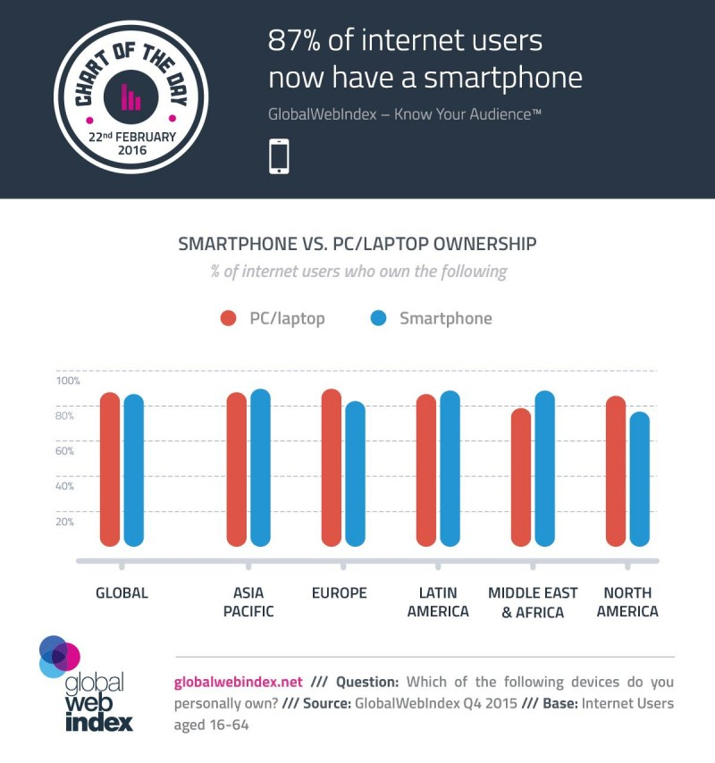 online marketing - internet users smartphones arise