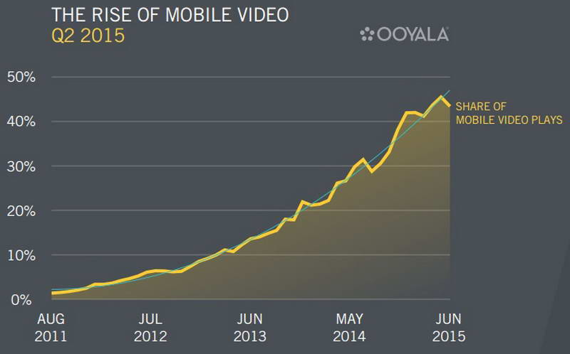 online marketing - the rise of mobile video_resize