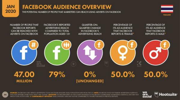 Facebook Ads เป็นแพลตฟอร์มยอดนิยมที่ใช้ในการทำการตลาดออนไลน์