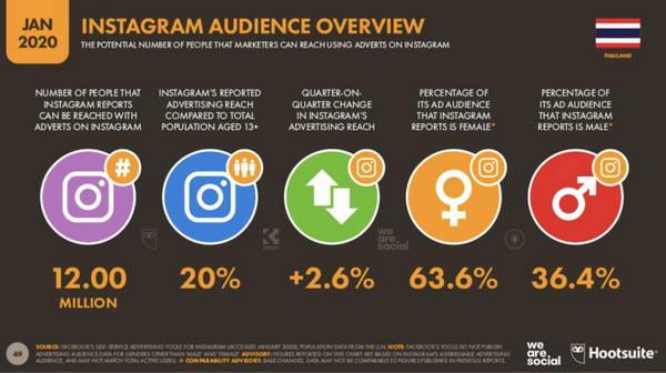จำนวนการใช้งาน Social Media บน Instagram