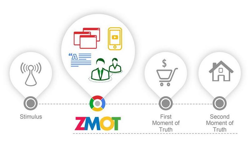 Influencer marketing zmot with thinkwithgoogle